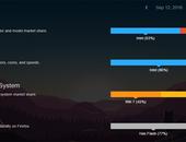 Mozilla: Helft Firefox-gebruikers nog op Windows 7