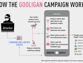Inbraak op miljoen Google-accounts door mobiele malware Gooligan