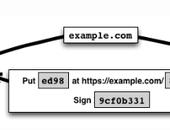 Verstuur data veilig met digitale certificaten